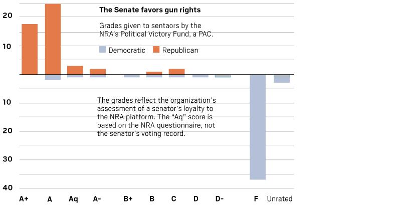Senate grades by NRA