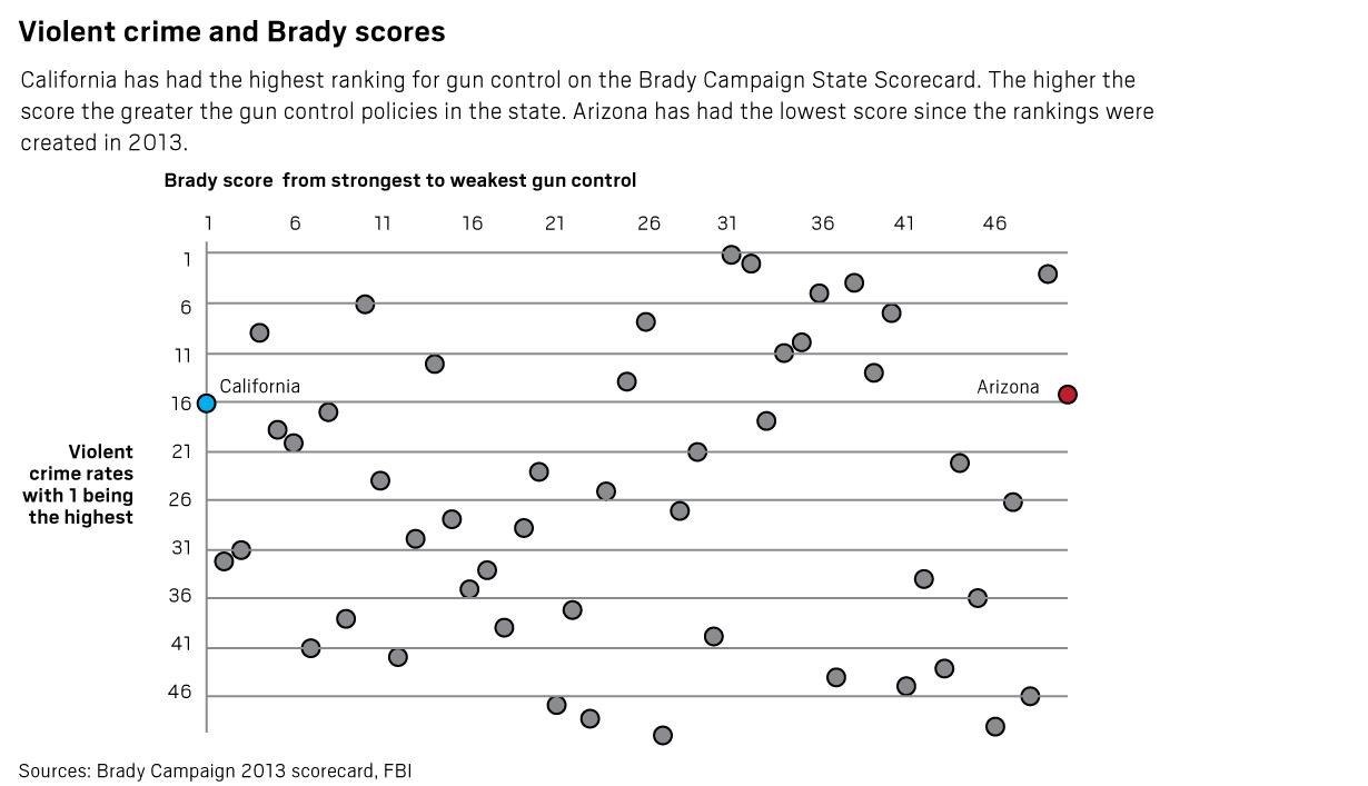 brady scores