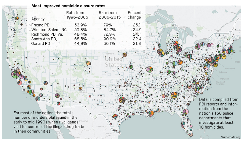 How many homicides go unsolved in California and the nation ...