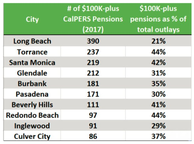 Three South bay cities --Torrance, Redondo Beach and Inglewood are in the top 10 among the number of retirees from Los Angeles County cities making more than $100,000 a year.