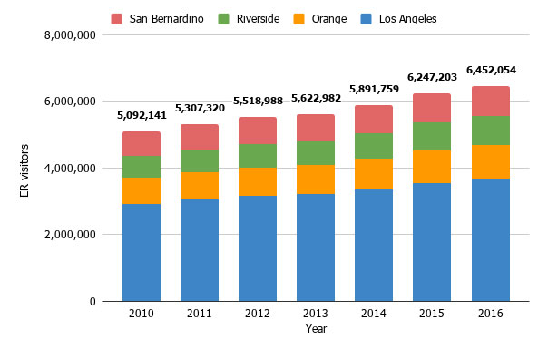 Southern California emergency room use has actually risen