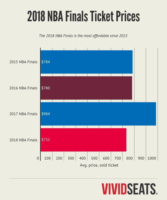 The average price of tickets sold for the Golden State Warriors vs. the Cleveland Cavaliers in the NBA Finals over the last four seasons. (Graphic and data courtesy of Vivid Seats)