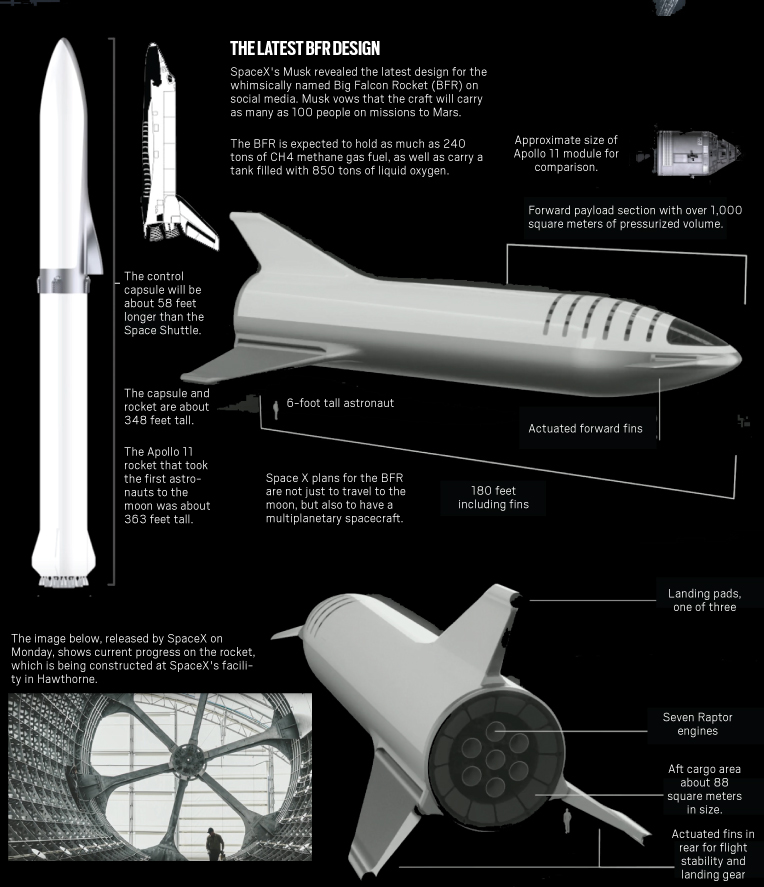 Big Falcon Rocket mission
