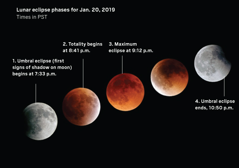 Lunar eclipse phase