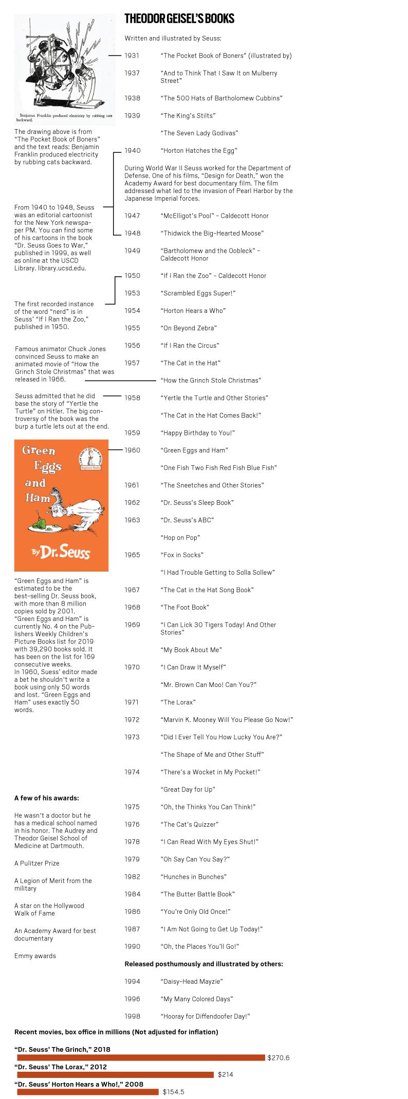 list of seuss books