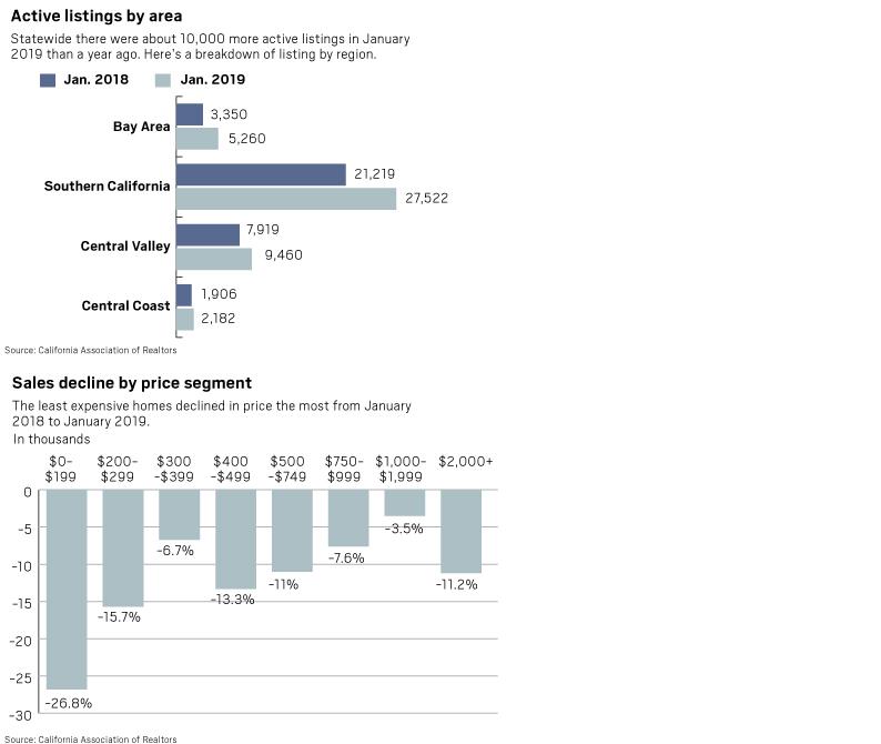 C.A.R. median decline