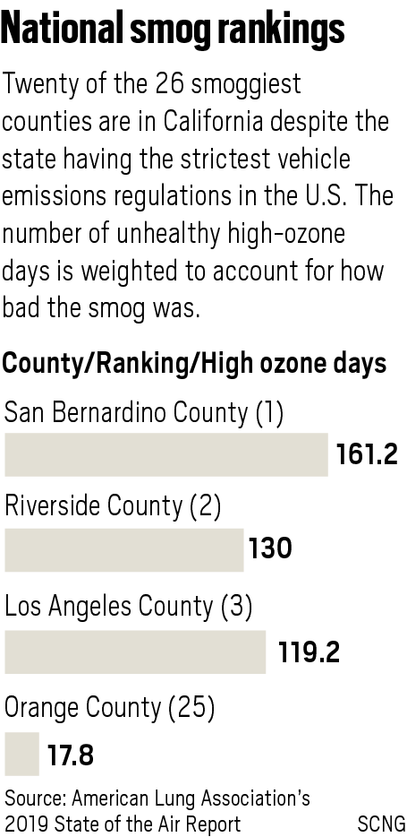 5-county greater Los Angeles area ranks as nation's worst for smog, again