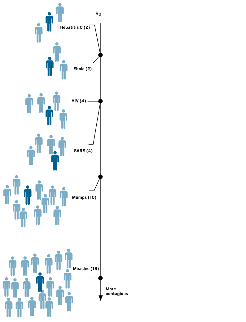 measles compared