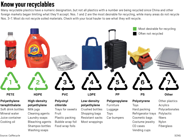 Your recyclables are going to the dump and here's why – Orange