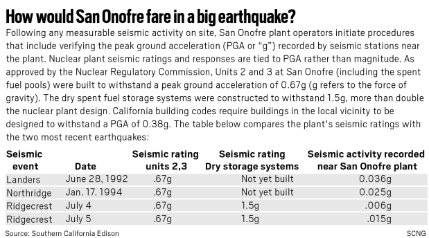 Earthquakes, radioactive waste and that nuclear plant on the California coast
