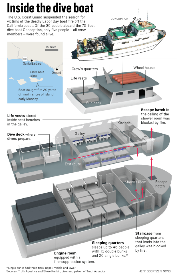 See A Diagram Of The Conception And Where The Divers Slept Orange County Register