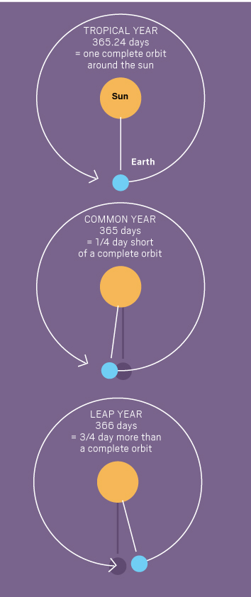 Here's why we have leap years and other calendar names