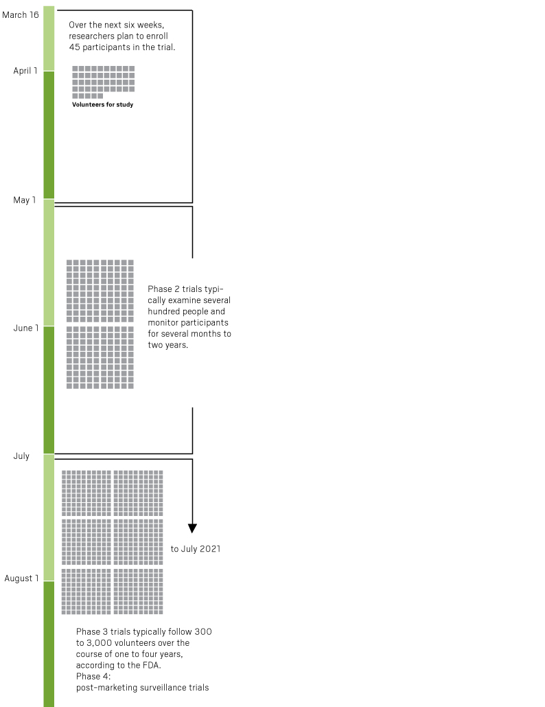 Here S A Realistic Timeline For A Coronavirus Vaccine Orange County Register