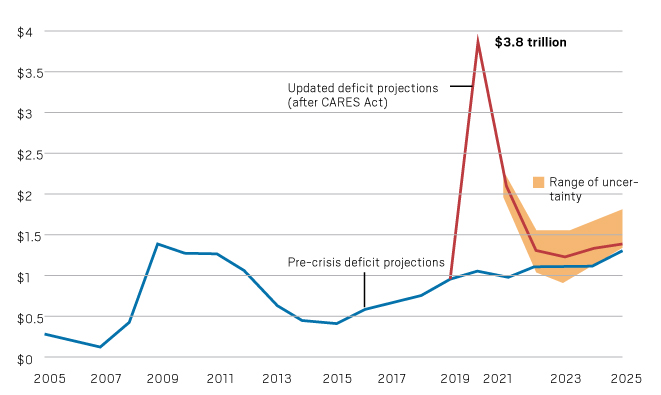 Here's how $2.3 trillion in stimulus money was doled out and what could be next