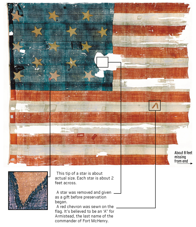 For Flag Day we look at the Star-Spangled Banner and other great U.S. flags
