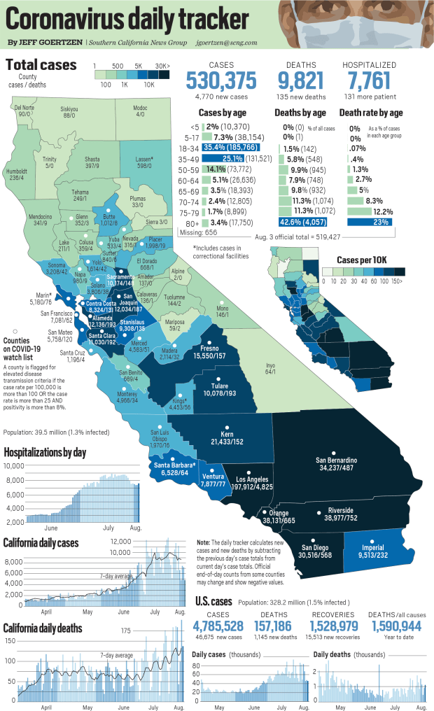 Coronavirus tracker: California had 4,770 new cases and 135 new deaths reported Wednesday, hospitalizations rose
