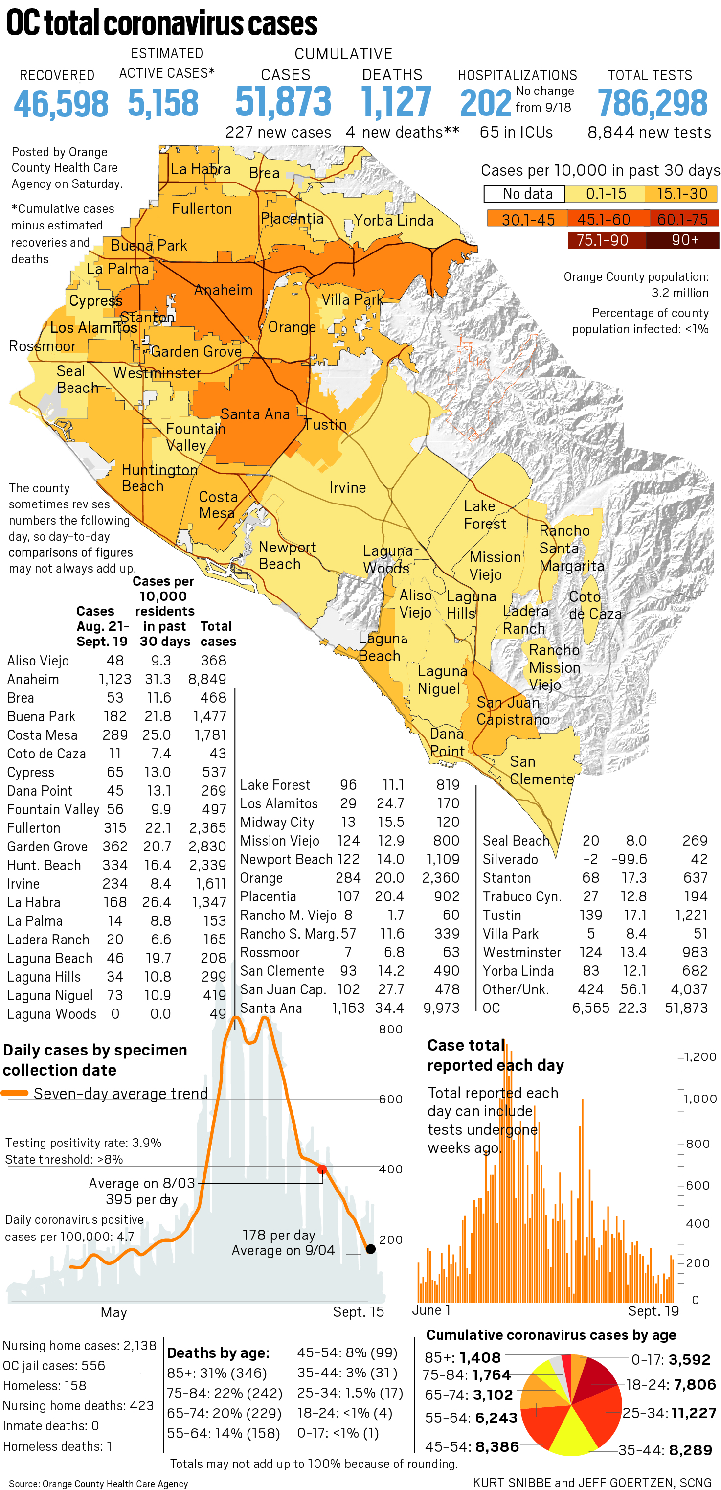 Coronavirus: Orange County reported 227 new cases and 4 new deaths as of Sept. 19 – OCRegister OCR L OC TRACKER 0920 revised