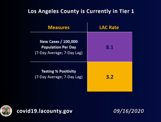 If no post-Labor Day coronavirus surge, LA County could enter less risky recovery phase by October
