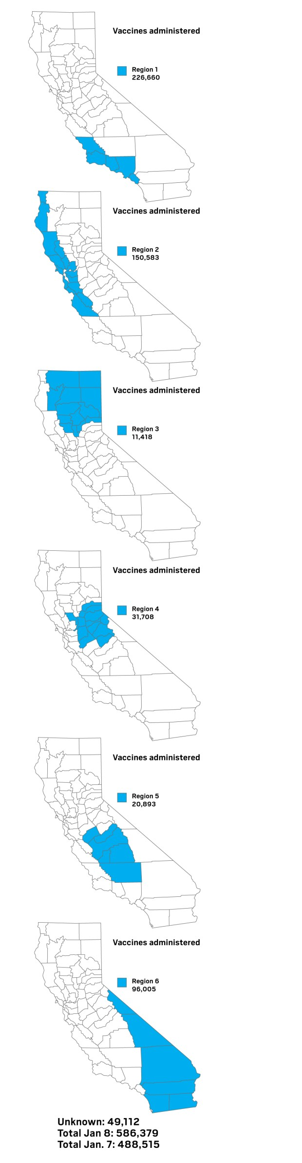 Coronavirus: Totals of vaccinations administered in California's six regions as of Jan. 8