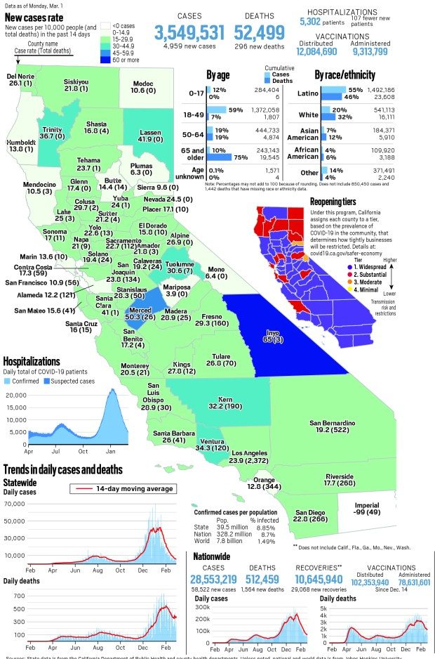 Coronavirus map: California reported 4,959 new cases, 296 new deaths and 107 fewer patients as of Monday
