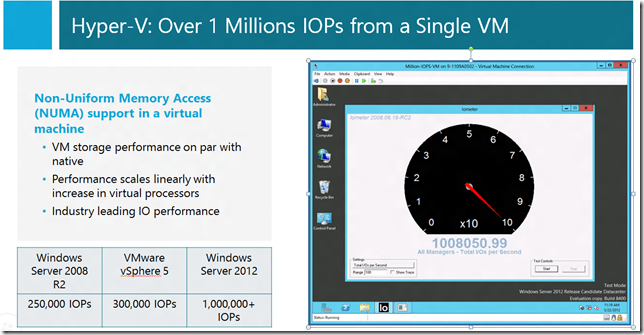 Hyper-V: Over 1 Millions IOPs from a Single VM