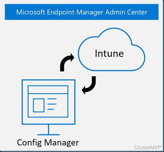 Installing tenant attach with Microsoft Endpoint Configuration Manager Update 2002