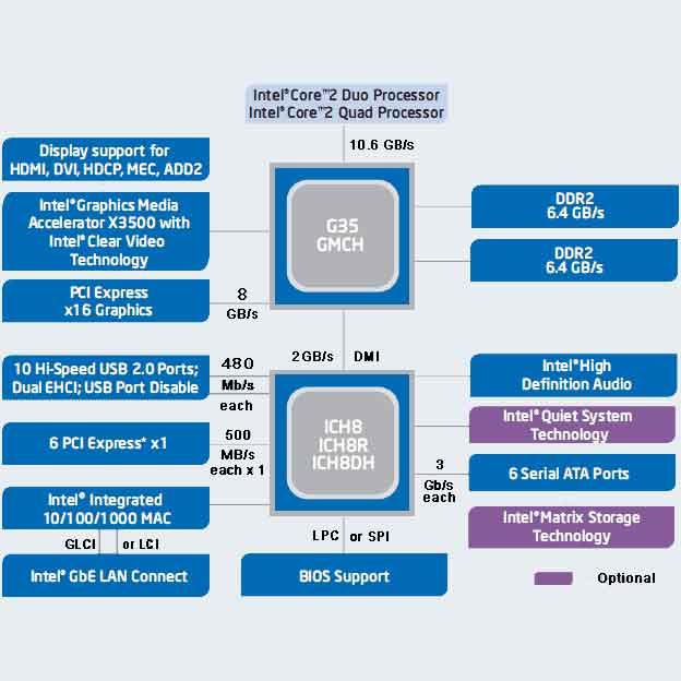 block diagram Intel G35 chipsets