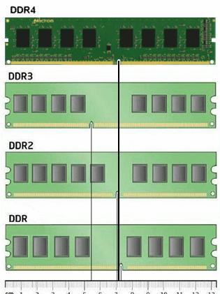 Ram type