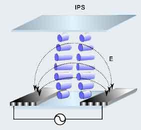 S-IPS matrix