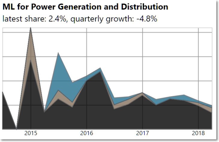 ML-for-power-generation-and-distribution