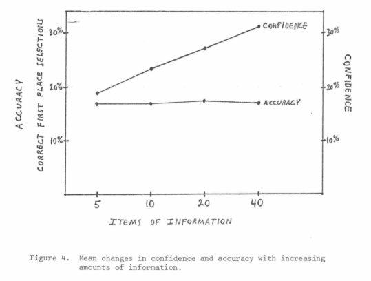 Chart from Slovic, P (1973). Behavioral problems of adhering to a decision policy. The chart shows that having more items of information increases confidence but not accuracy of a judgment.