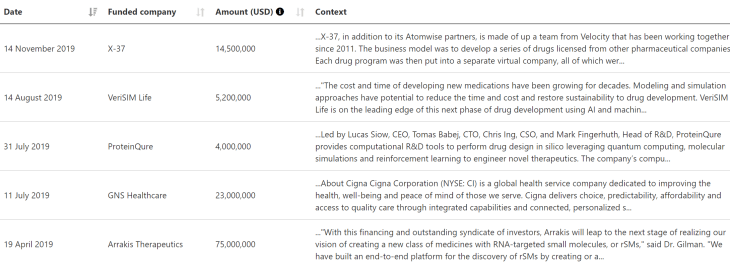 """in silico testing"" venture-backed companies identified by Mergeflow. They include X-37, VeriSIM Life, ProteinQure, GNS Healthcare, and Arrakis Therapeutics."