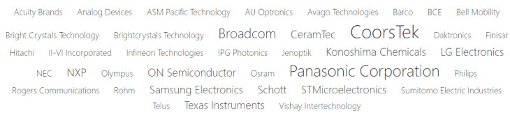 industry leaders in optoelectronics identified by Mergeflow's analytics include Panasonic, Broadcom, CoorsTek, LG, Schott, Samsung, and others.
