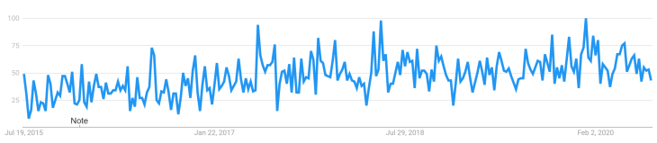 "Search volume for ""coffee waste"", according to Google Trends."