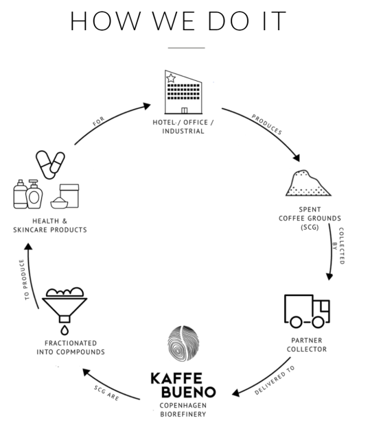 Kaffe Bueno's process for turning coffee waste into health and skincare products. Image from Kaffe Bueno.