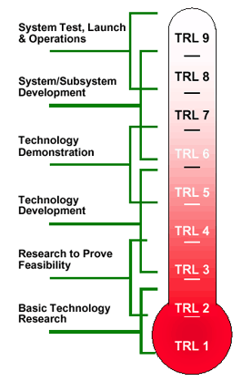 """NASA's Technology Readiness Level (TRL) scale. The TRL scale was developed in the 1970s in order to assess tech maturity for spaceflight. TRL 9 means """"has been flown in space""""."""