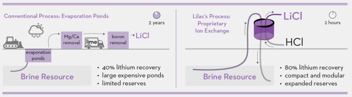 Lilac Solution's ion-exchange-based lithium extraction technology vs. traditional evaporation-based method. Image from Lilac Solutions.