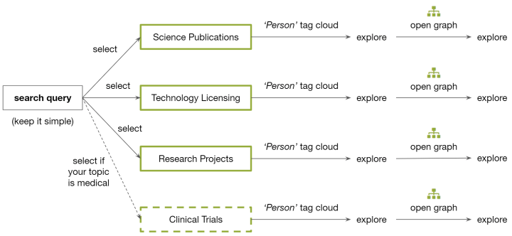 Mergeflow's heuristic for finding researchers in a topic.