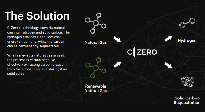 C-Zero's process for converting natural gas into hydrogen and solid carbon. Image from C-Zero's website.