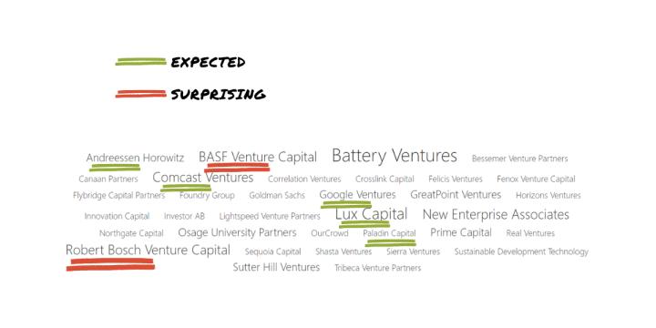 "Venture investors in ""quantum computing"". Screenshot from Mergeflow. ""Expected"" vs. ""surprising"" are my (subjective) judgments."