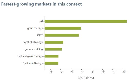Screenshot of fastest-growing CRISPR context markets in Mergeflow.