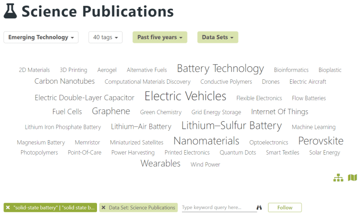 You can use Mergeflow's set of emerging technologies to identify subtopics of your area of interest. Shown here are emerging technologies in the context of solid-state batteries.