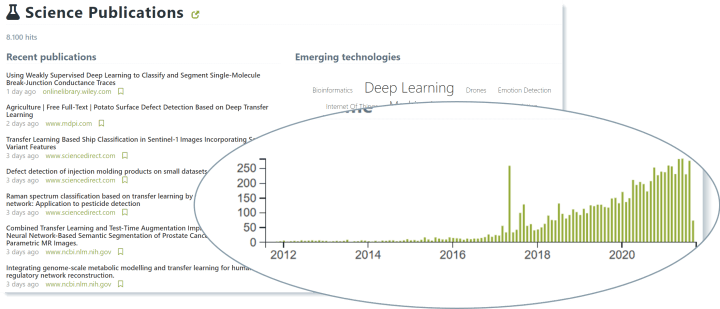 """The number of science publications (journal articles, conference proceedings, preprints) related to """"transfer learning"""" has been rising over the past years. Screenshot from Mergeflow."""