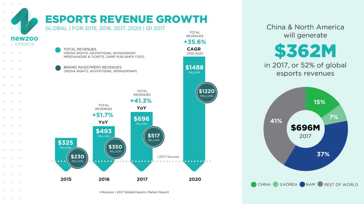 Esports revenue growth