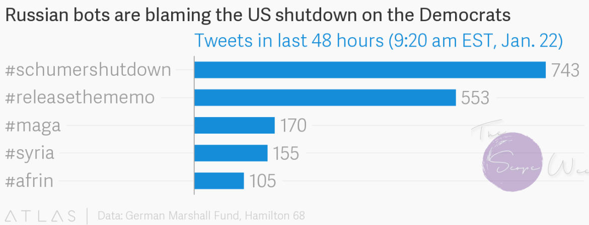 Russian bots are blaming the US shutdown on the Democrats
