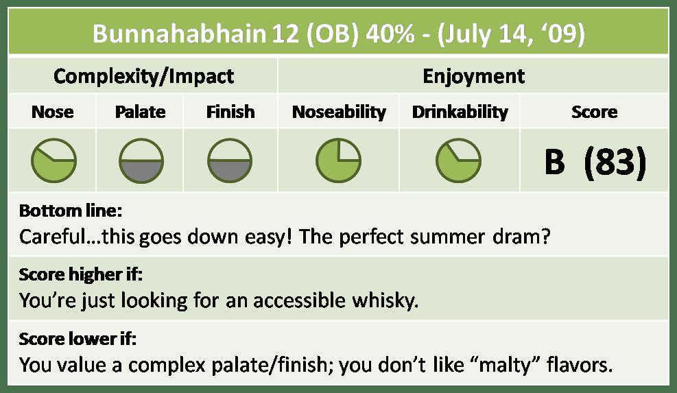 Bunnahabhain 12 Quick Take