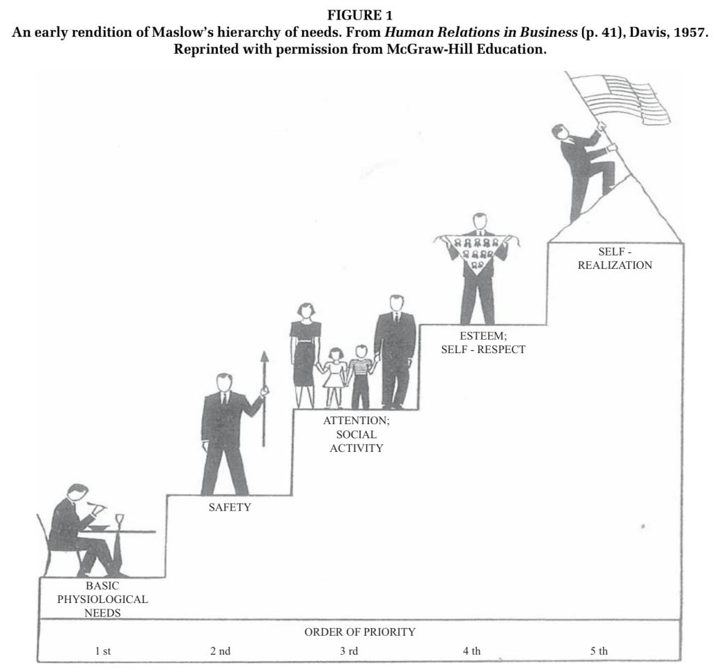 Who Created Maslow's Iconic Pyramid? - Scott Barry Kaufman