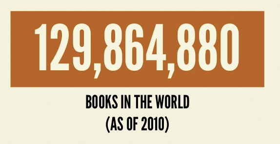 books in the world