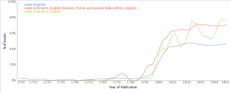 Use of the word 'castle' in the metadata of books provided by OpenLibrary.org. Compare with figure 5.14. via bookworm.