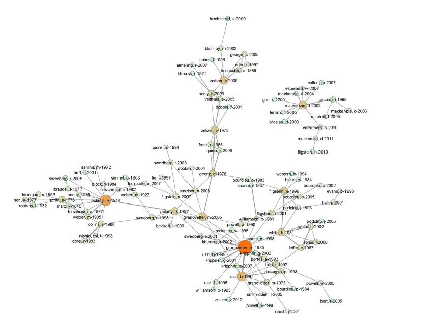 Figure 2: Co-citation network in economic sociology. [via]
